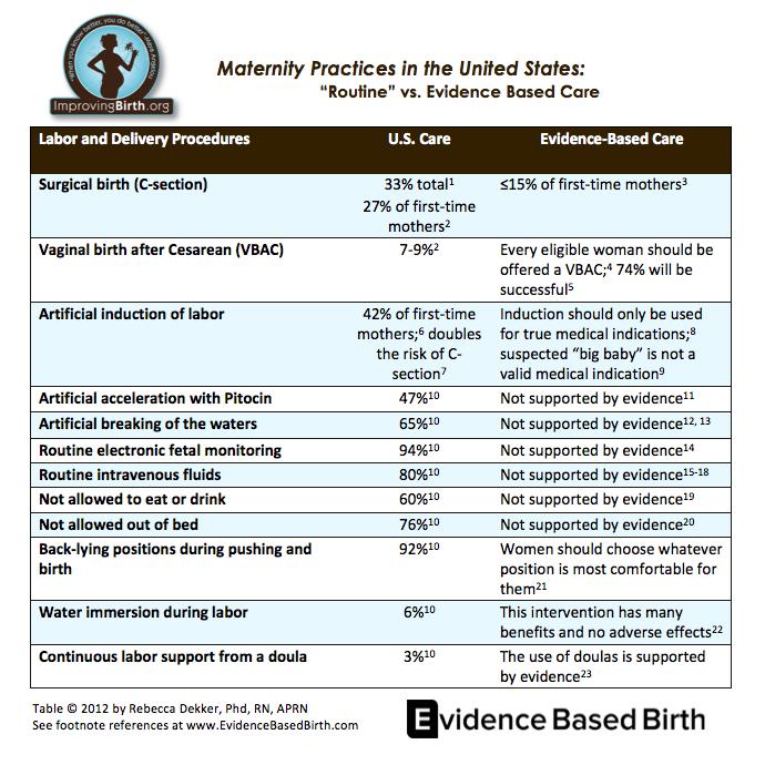 Routine Vs Evidence Based Maternity Care in U.S.